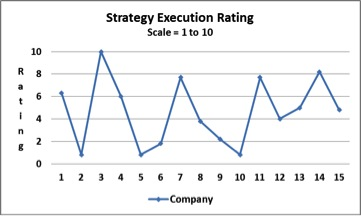 Strategy Execution Rating